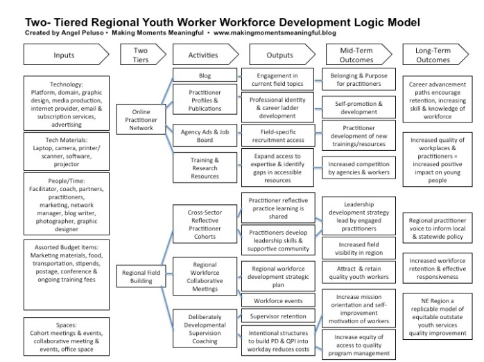 Youth Worker Workforce Development Logic Model